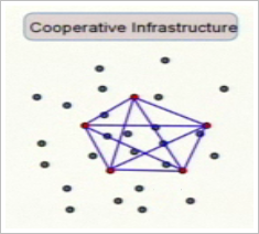cooperative infrastructure