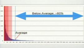 Durchschnitt in der 80-20-Regel