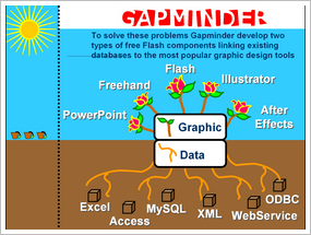 Gapminder: Das Ziel Data und Graphics