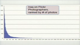 Graph: Fotos tagged with Iraq