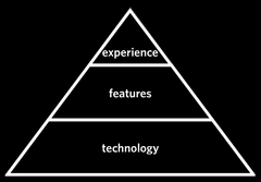 pyramide experience features technologie