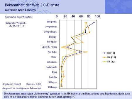 web2.0studie